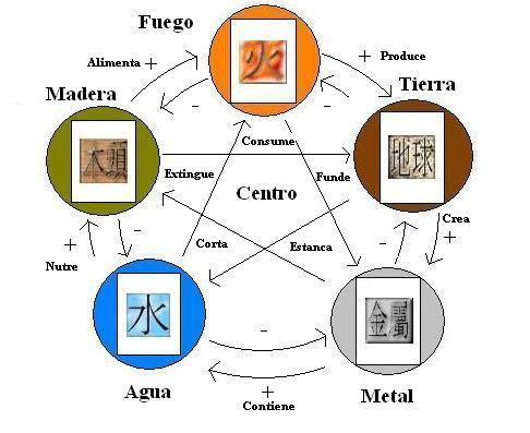Teor a de los cinco elementos feng shui for De que color pintar una oficina segun el feng shui