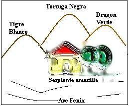 Terreno para construir vivienda feng shui for Como construir una casa segun el feng shui